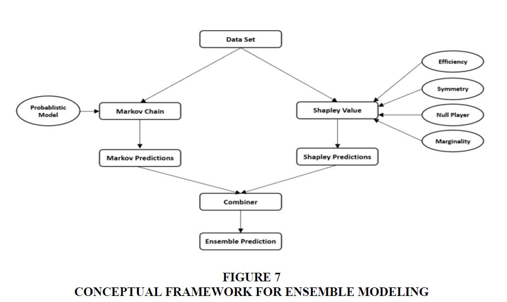 academy-of-marketing-studies-conceptual-framework