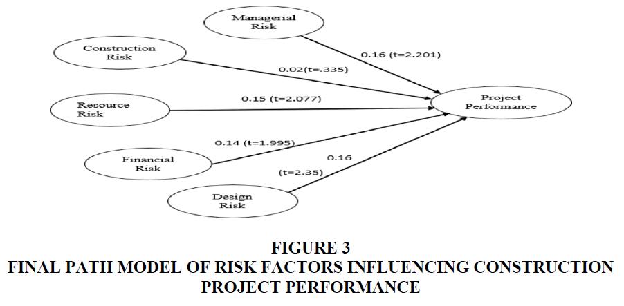 academy-of-marketing-studies-final-path-model