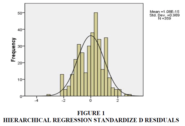 academy-of-marketing-studies-hierarchical-regression