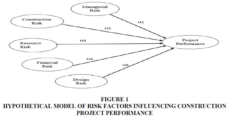 academy-of-marketing-studies-hypothetical-model