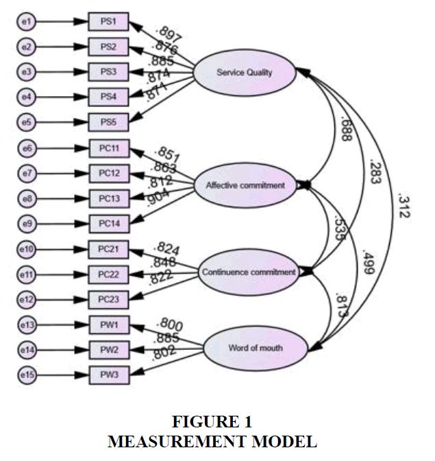 academy-of-marketing-studies-measurement-model