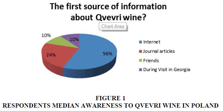 academy-of-marketing-studies-median-awareness