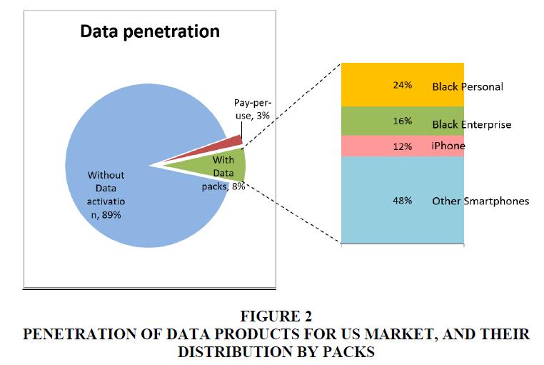 academy-of-marketing-studies-penetration
