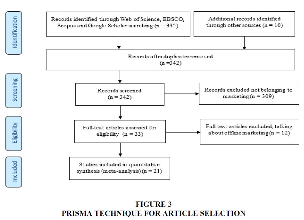 academy-of-marketing-studies-prisma-technique