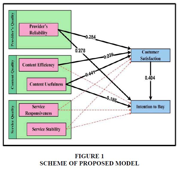 academy-of-marketing-studies-proposed-model