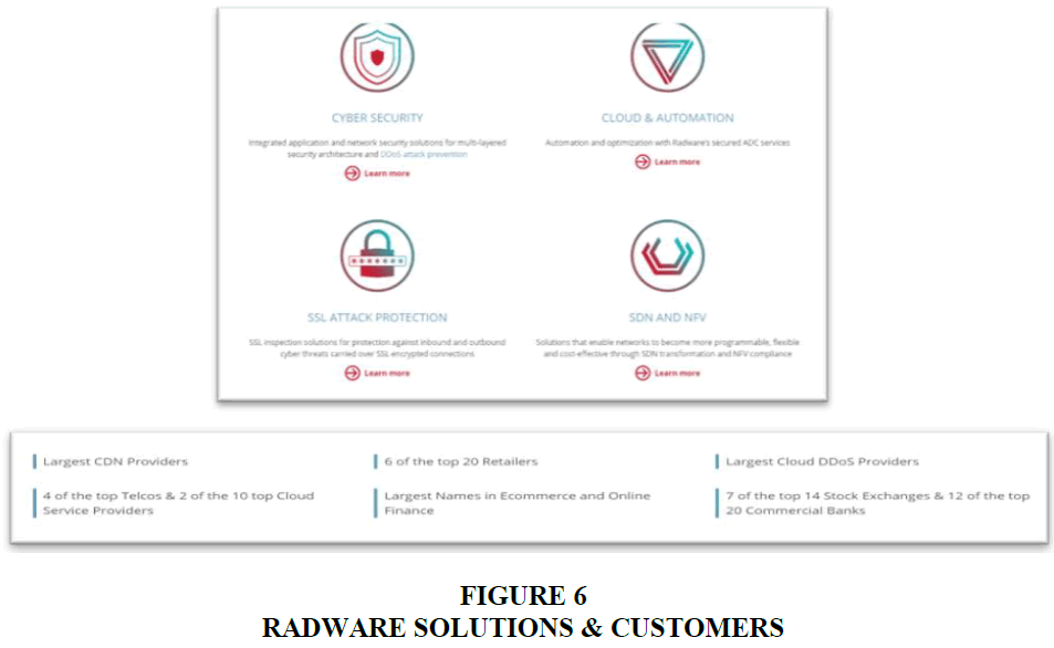 academy-of-marketing-studies-radware-solutions