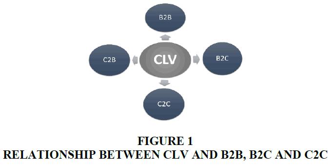 academy-of-marketing-studies-relationship