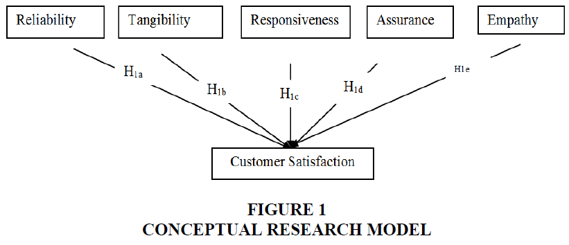 academy-of-marketing-studies-research-model