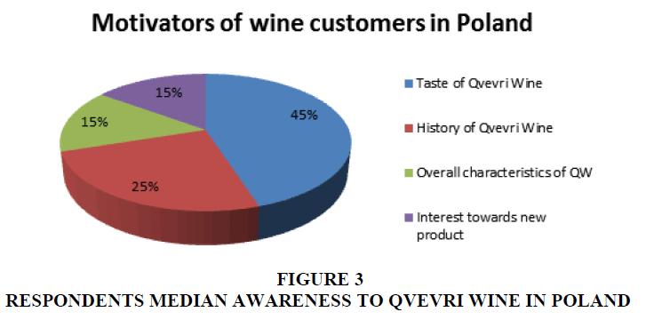 academy-of-marketing-studies-respondents-median