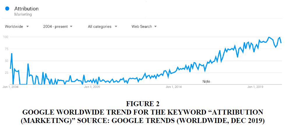 academy-of-marketing-studies-worldwide-trend