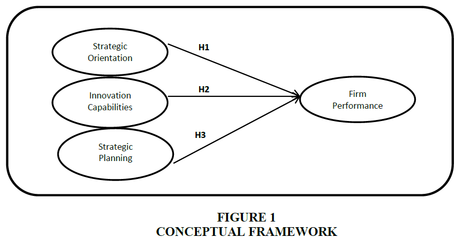 academy-of-strategic-management-Conceptual-Framework