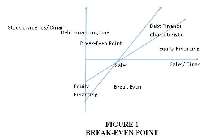 academy-of-strategic-management-break-even-point