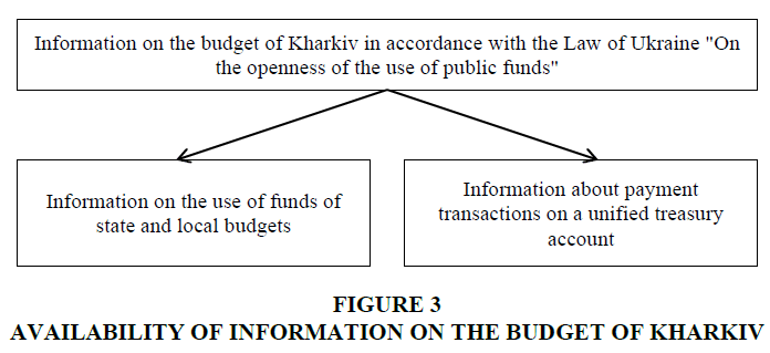 academy-of-strategic-management-budget-kharkiv