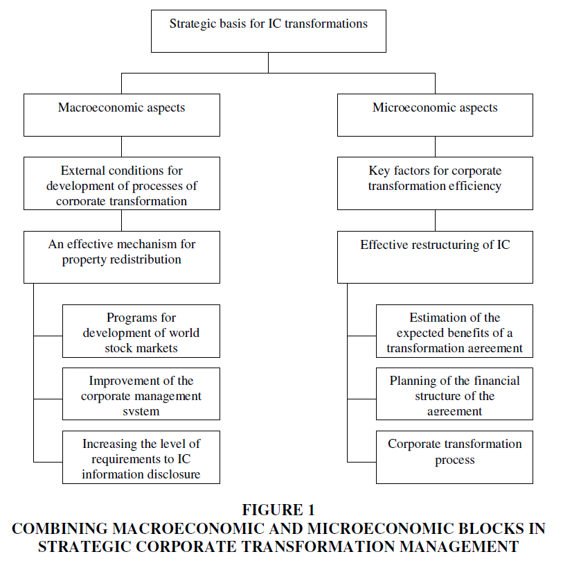 academy-of-strategic-management-combining-macroeconomic
