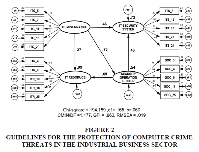 academy-of-strategic-management-computer-crime
