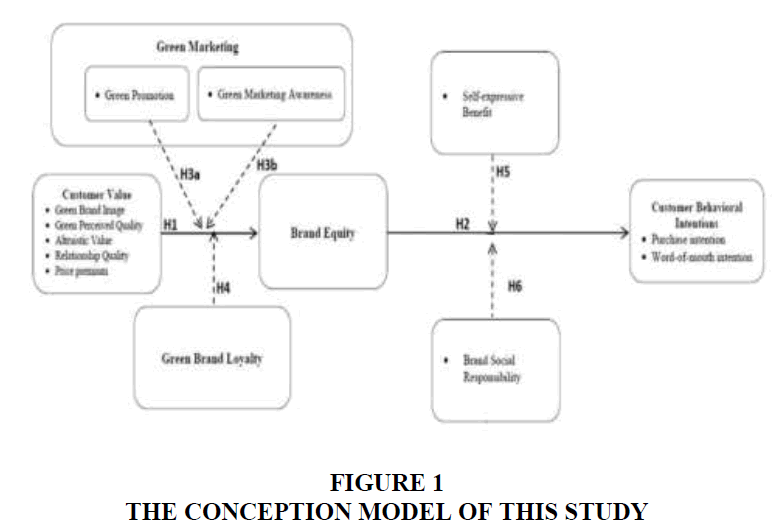 academy-of-strategic-management-conception-model