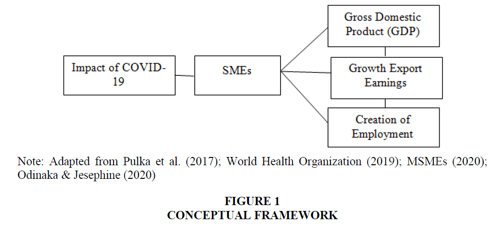 academy-of-strategic-management-conceptual-framework