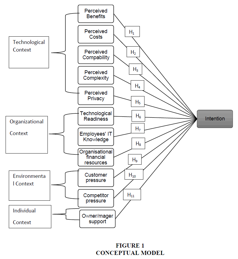 academy-of-strategic-management-conceptual-model