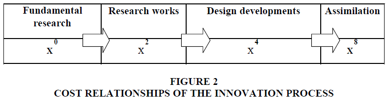 academy-of-strategic-management-cost-relationships