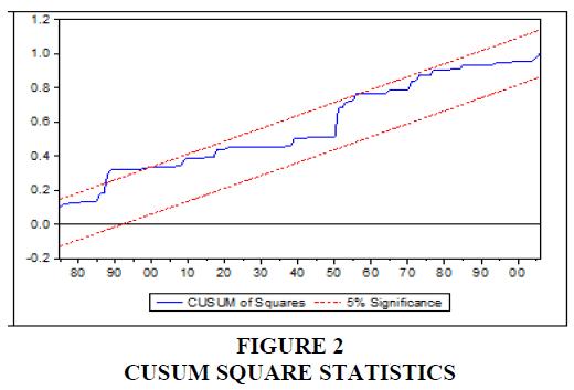 academy-of-strategic-management-cusum-square-statistics