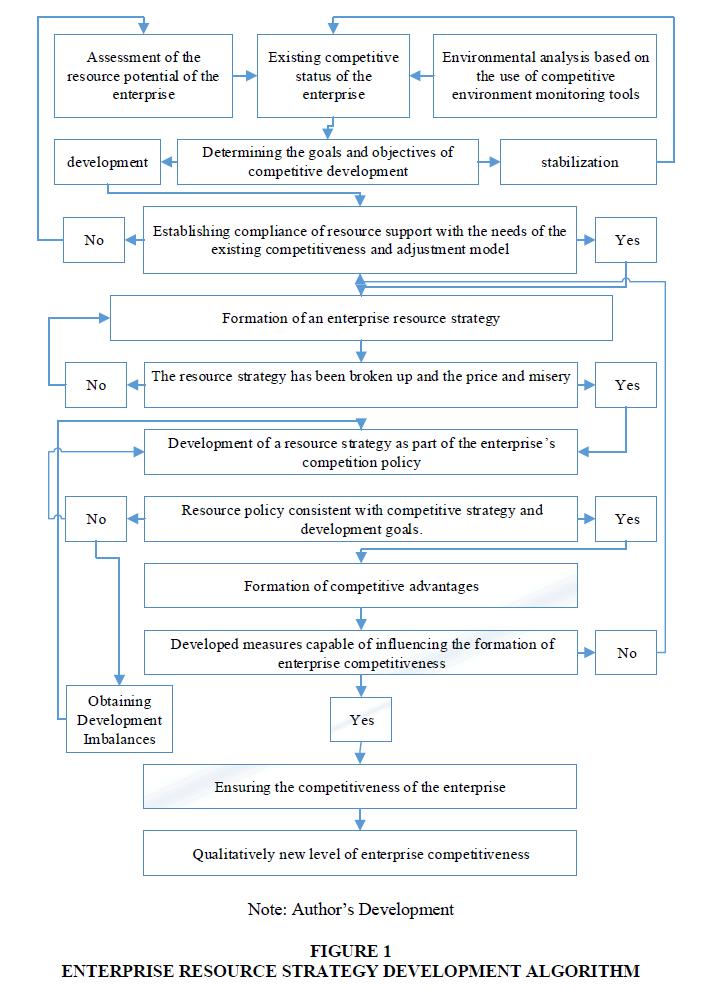 academy-of-strategic-management-development-algorithm