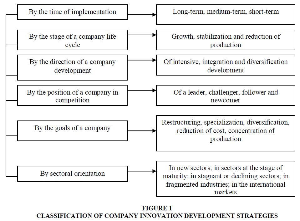 academy-of-strategic-management-development-strategies