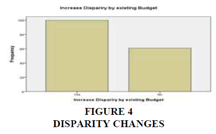 academy-of-strategic-management-disparity-changes