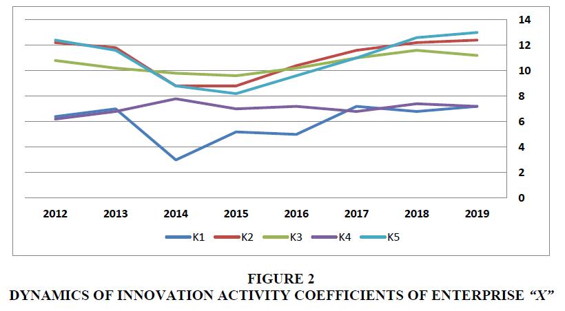 academy-of-strategic-management-dynamics-innovation