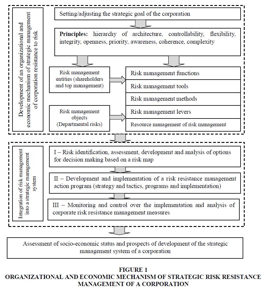academy-of-strategic-management-economic-mechanism