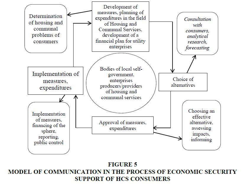 academy-of-strategic-management-economic-security