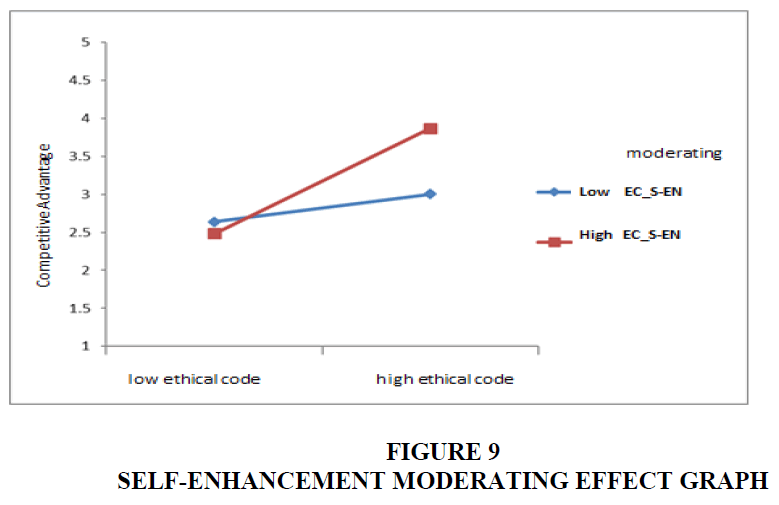 academy-of-strategic-management-effect-graph