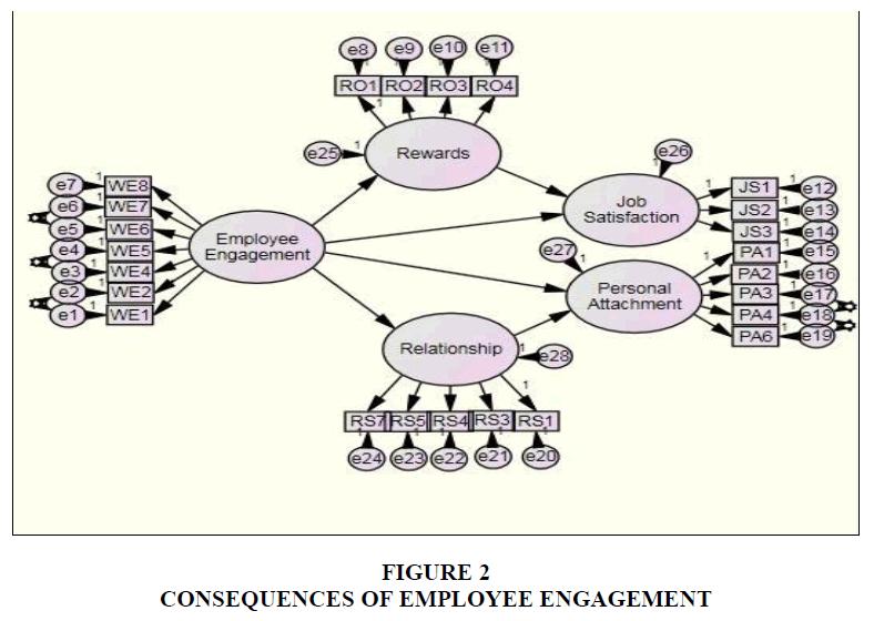 academy-of-strategic-management-employee-engagement