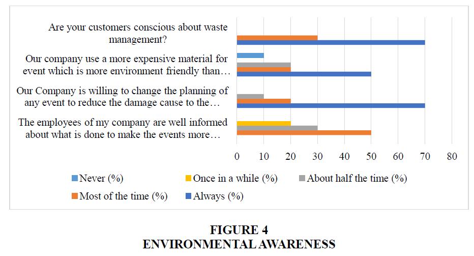 academy-of-strategic-management-environmental-awareness