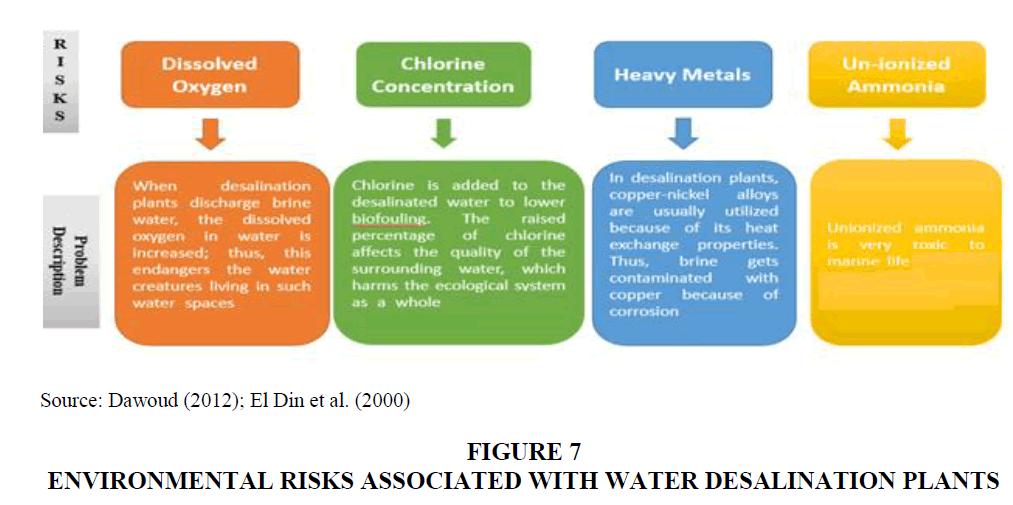 academy-of-strategic-management-environmental-risks