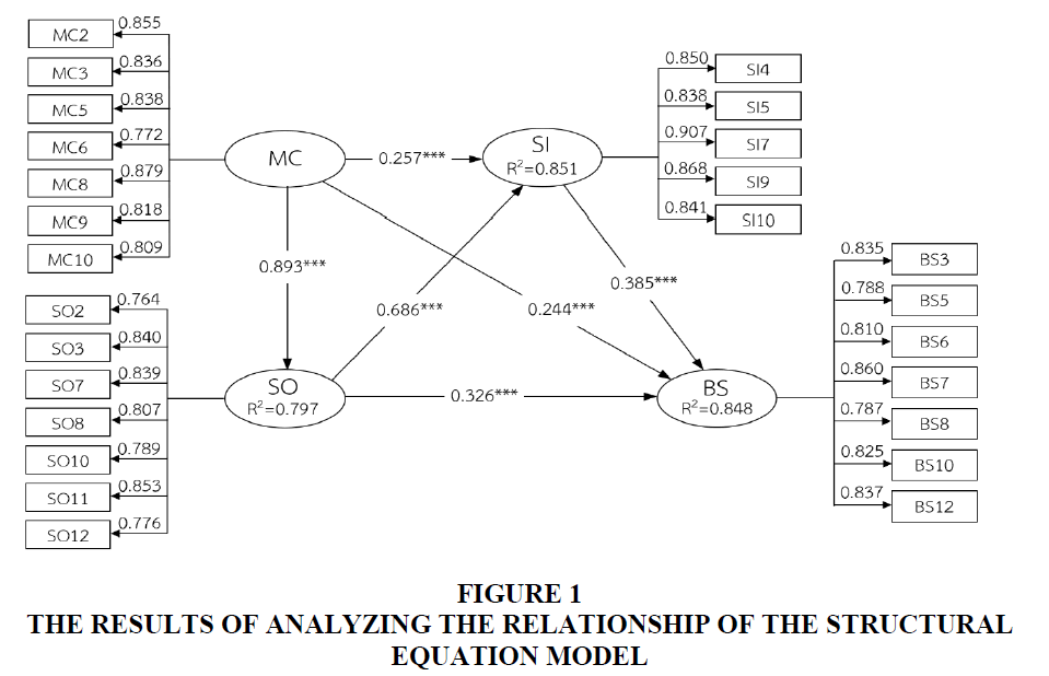 academy-of-strategic-management-equation-model