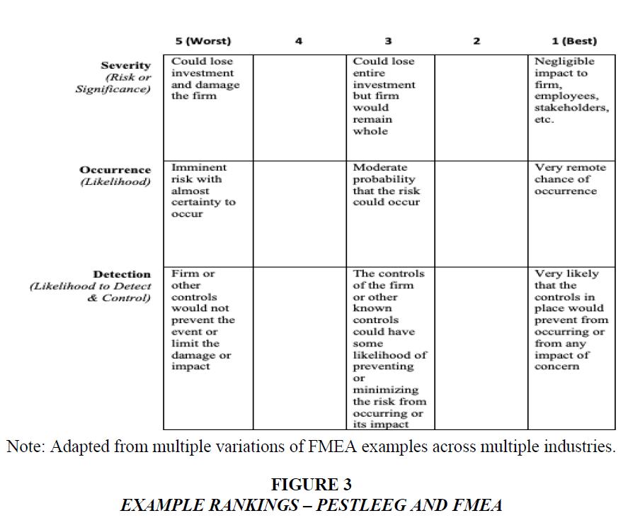 academy-of-strategic-management-example-rankings