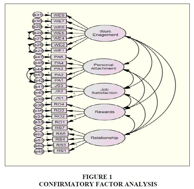 academy-of-strategic-management-factor-analysis