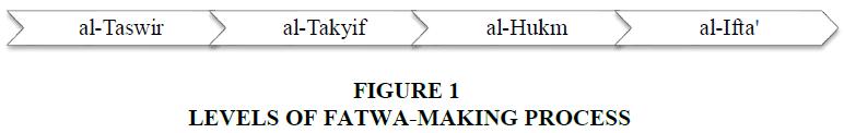 academy-of-strategic-management-fatwa-making-process