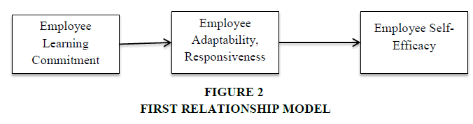 academy-of-strategic-management-first-relationship-model