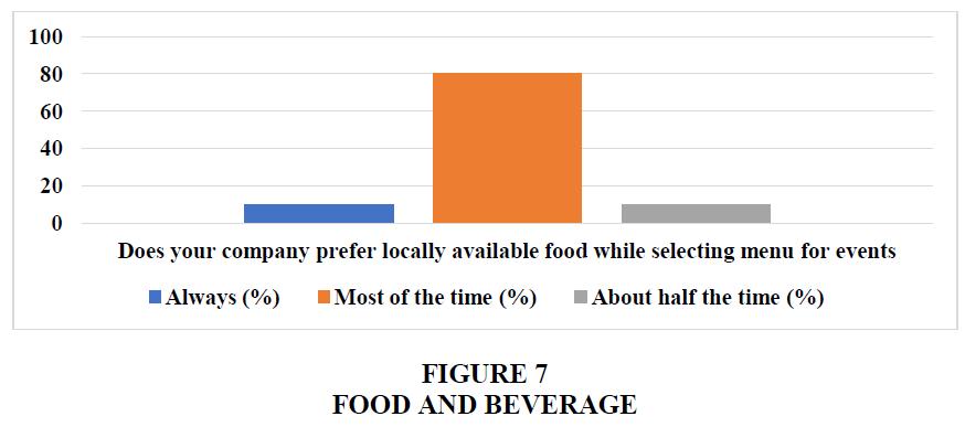 academy-of-strategic-management-food-beverage
