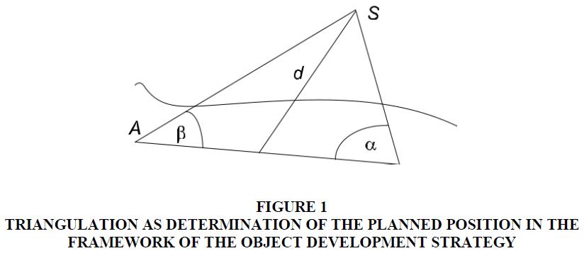 academy-of-strategic-management-framework