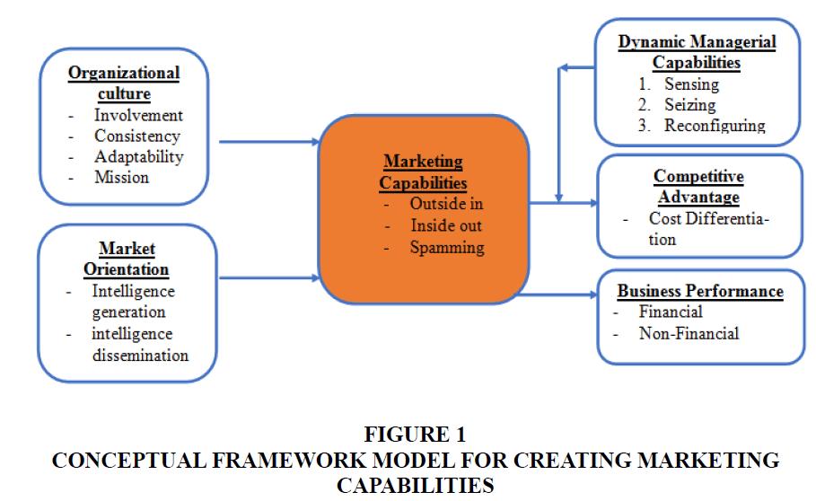 academy-of-strategic-management-framework-model