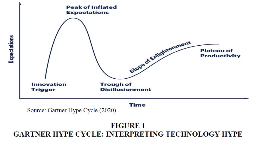 academy-of-strategic-management-gartner-hype-cycle