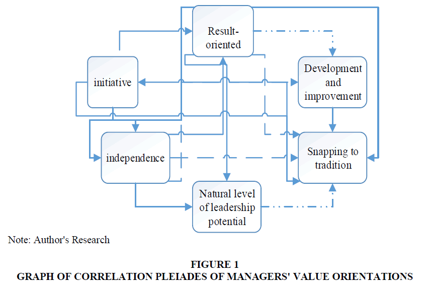 academy-of-strategic-management-graph-correlation