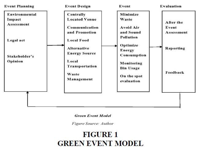 academy-of-strategic-management-green-event-model