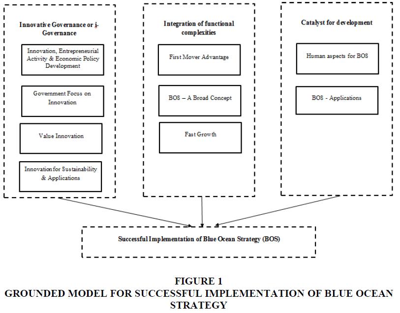 academy-of-strategic-management-grounded-model