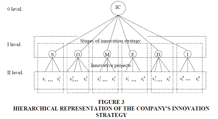 academy-of-strategic-management-hierarchical-representation