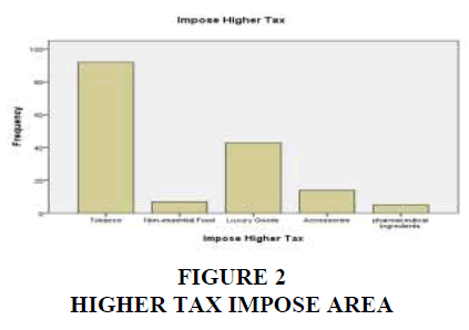 academy-of-strategic-management-higher-tax-impose-area