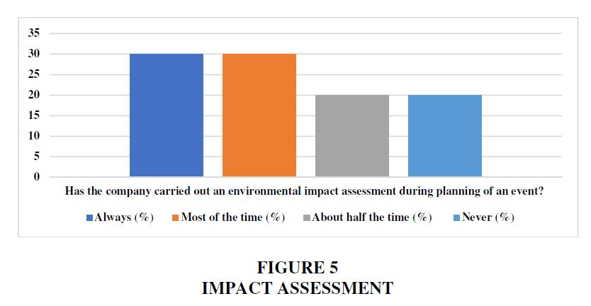 academy-of-strategic-management-impact-assessment