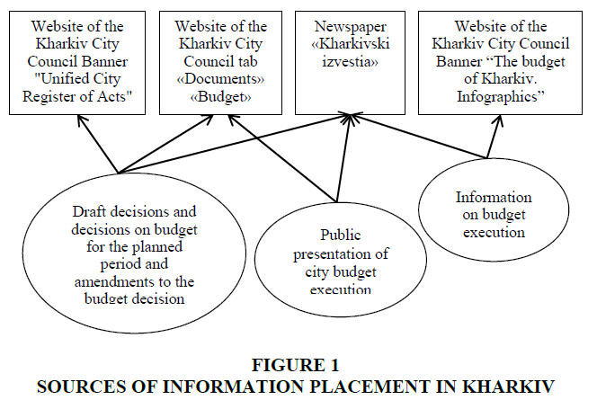 academy-of-strategic-management-information-placement